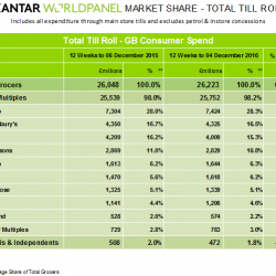Christmas comes early for premium own label lines, latest Kantar Worldpanel data shows