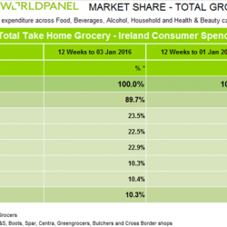 Festive cheer means a record Christmas for grocery market in Ireland, Kantar Worldpanel reports