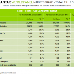 Checkouts ring up a record Christmas while grocery market returns to inflation, Kantar Worldpanel reports