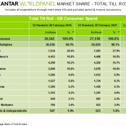 UK grocery market grows as price rises continue, latest Kantar Worldpanel data shows