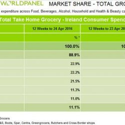 Irish shoppers splash out at Easter as grocery market deflation continues, Kantar Worldpanel reports