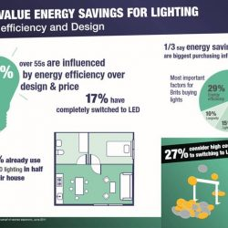 A third of Brits choose LED lights to save energy, reichelt elektronik survey reveals