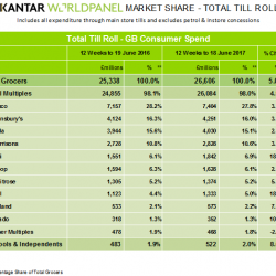 Highest sales growth in five years for British supermarkets, Kantar Worldpanel reports