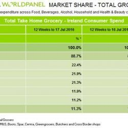 SuperValu remains in first place as grocery growth continues, Kantar Worldpanel reports