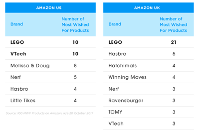 in the toys games category lego products top the most wished for list in both the uk and us its products have twice as many appearing on amazon uks - Amazon Christmas List