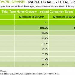 Irish grocery market fends off the Beast from the East, Kantar Worldpanel data shows