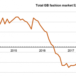Fashion market could lose £350m over coming year, Kantar Worldpanel reports