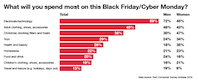 PwC: shoppers' appetite for Black Friday has peaked, but is it here to stay?