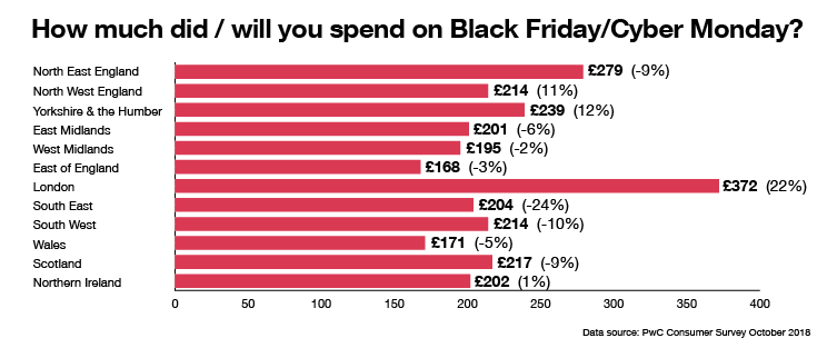 PwC: shoppers' appetite for Black Friday has peaked, but is